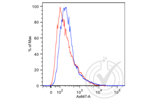 Flow Cytometry validation image for anti-Mucin 1, Cell Surface Associated (MUC1) antibody (ABIN1690718)
