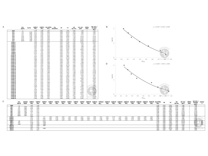 ELISA validation image for Vitamin E ELISA Kit (ABIN1884657)