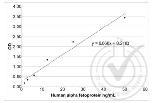 alpha-Fetoprotein (AFP) ELISA Kit