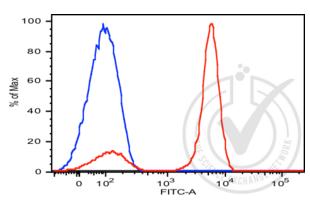 Flow Cytometry validation image for anti-CD3 epsilon (CD3E) (AA 1-126) antibody (PE) (ABIN2104932)