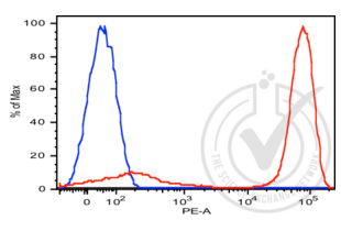 Flow Cytometry validation image for anti-CD3e Molecule, epsilon (CD3-TCR Complex) (CD3E) (AA 1-126) antibody (PE) (ABIN2104932)