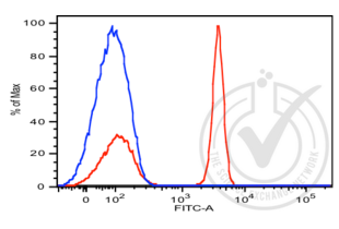 Flow Cytometry validation image for anti-CD4 (CD4) (AA 1-390) antibody (FITC) (ABIN2104933)