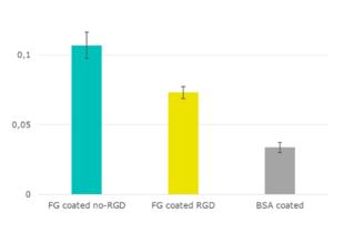 CytoSelect™ 48-well Cell Adhesion Assay (Fibrinogen, Colorimetric)