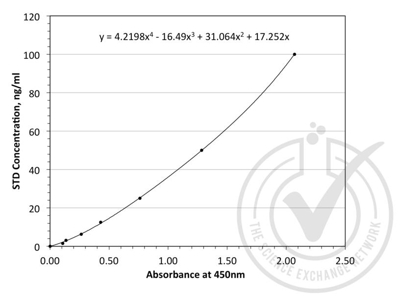 ELISA validation image for Adiponectin (ADIPOQ) ELISA Kit (ABIN364986)