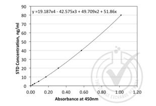 ELISA validation image for Angiopoietin 1 (ANGPT1) ELISA Kit (ABIN810667)