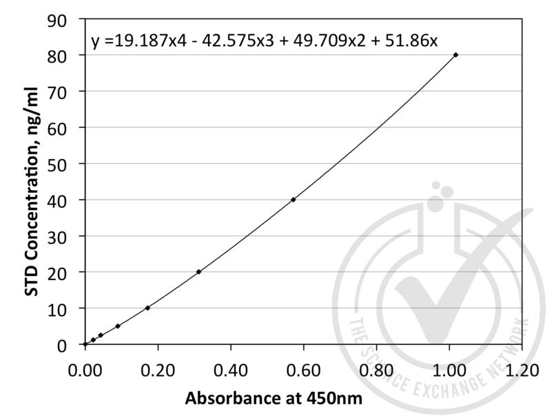 Angiopoietin 1 (ANGPT1) ELISA Kit