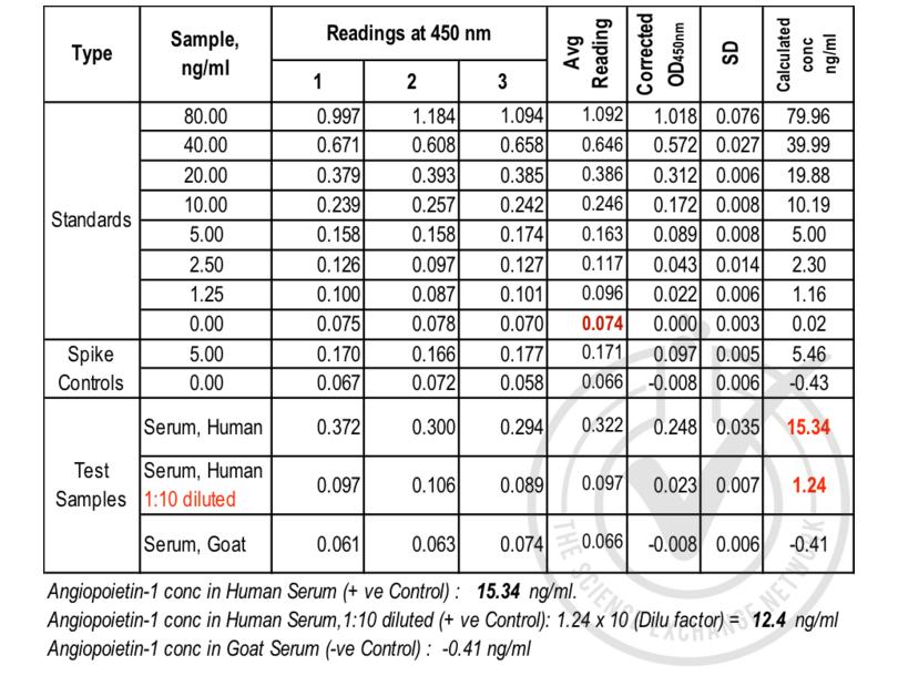 Angiopoietin 1 (ANGPT1) ELISA Kit (2)