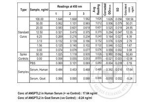 Angiopoietin-Like 2 (ANGPTL2) ELISA Kit (2)
