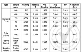 C-Telopeptide of Type I Collagen ELISA Kit (2)
