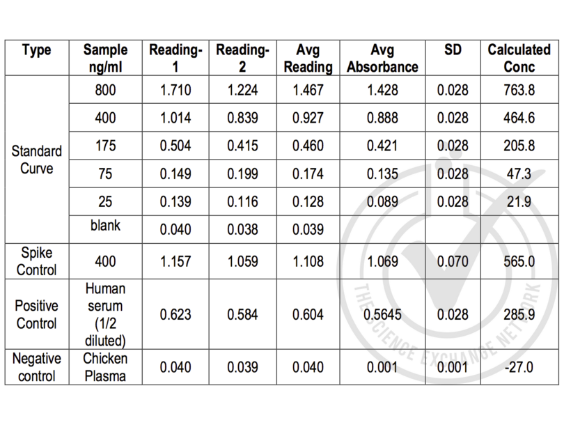 ELISA validation image for C-Telopeptide of Type I Collagen ELISA Kit (ABIN367349)
