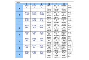 Chemokine (C-C Motif) Ligand 22 (CCL22) ELISA Kit (2)