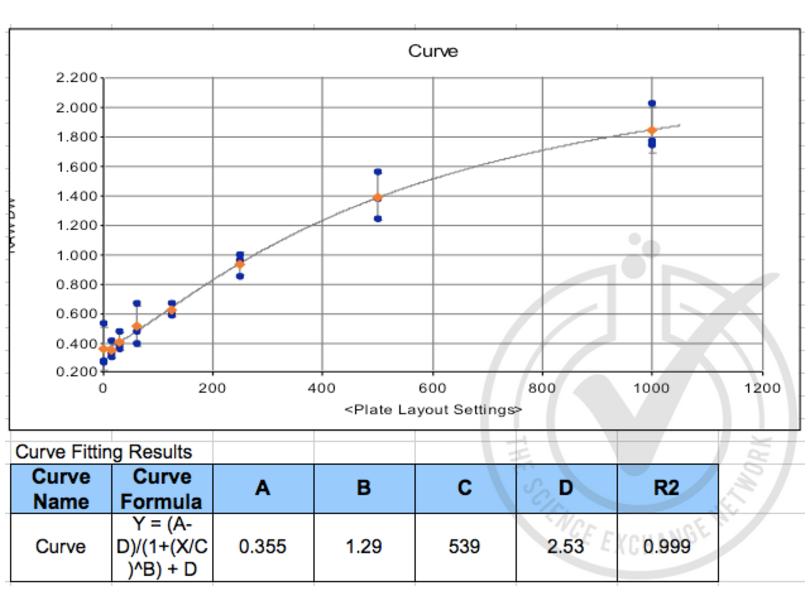 ELISA validation image for Chemokine (C-C Motif) Ligand 22 (CCL22) ELISA Kit (ABIN365803)