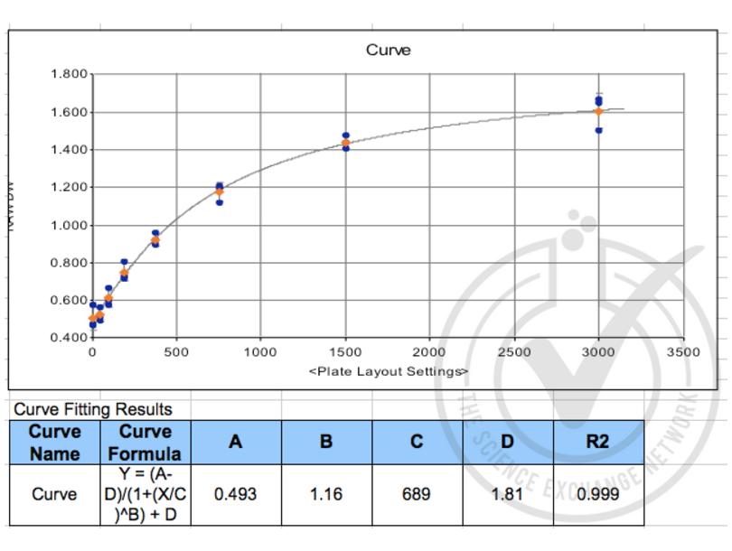 ELISA validation image for Chemokine (C-X-C Motif) Ligand 16 (CXCL16) ELISA Kit (ABIN365901)