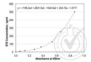 Cystatin C (CST3) ELISA Kit