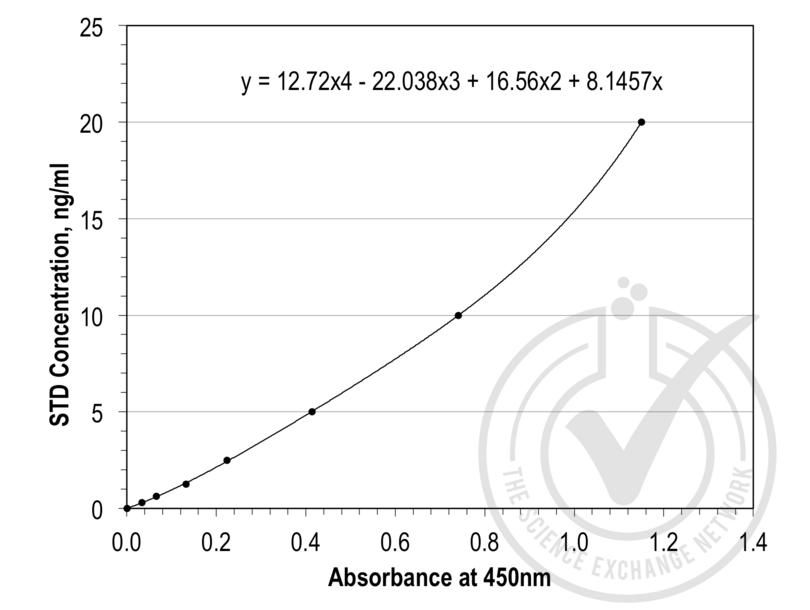 ELISA validation image for Epidermal Growth Factor Receptor (Erythroblastic Leukemia Viral (V-Erb-B) Oncogene Homolog, Avian) (EGFR) ELISA Kit (ABIN837930)