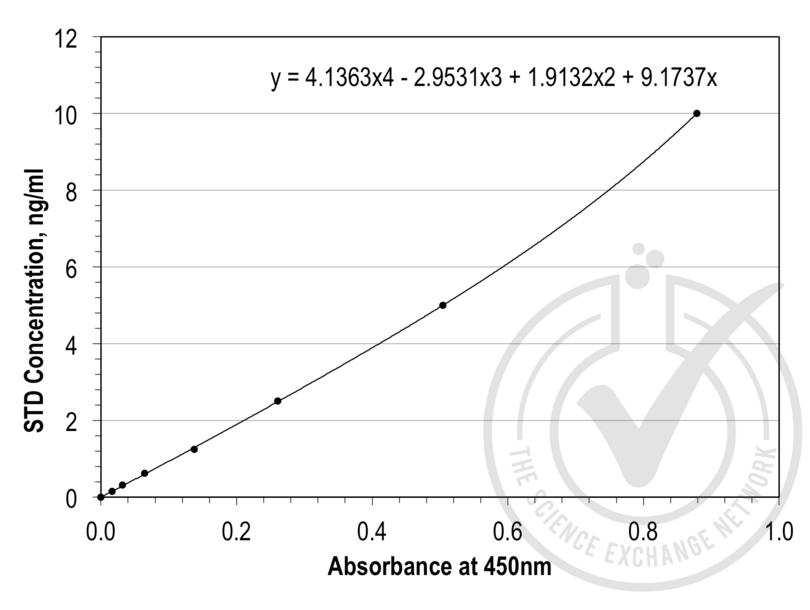 ELISA validation image for Leptin (LEP) ELISA Kit (ABIN365165)