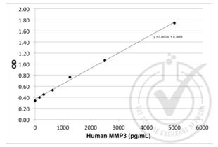 Matrix Metallopeptidase 3 (Stromelysin 1, Progelatinase) (MMP3) ELISA Kit
