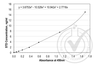 Soluble Cluster of Differentiation 14 (sCD14) ELISA Kit