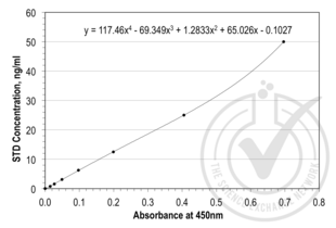 Tissue Factor Pathway Inhibitor (Lipoprotein-Associated Coagulation Inhibitor) (TFPI) ELISA Kit