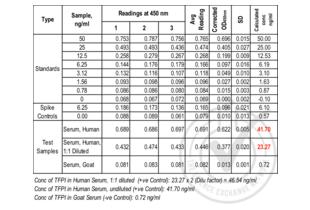 Tissue Factor Pathway Inhibitor (Lipoprotein-Associated Coagulation Inhibitor) (TFPI) ELISA Kit (2)