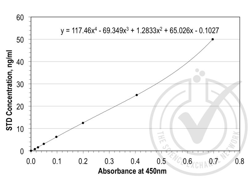 ELISA validation image for Tissue Factor Pathway Inhibitor (Lipoprotein-Associated Coagulation Inhibitor) (TFPI) ELISA Kit (ABIN367608)