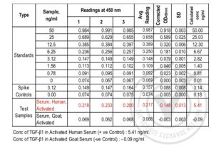 Transforming Growth Factor, beta 1 (TGFB1) ELISA Kit (2)