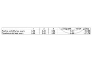 Tumor Necrosis Factor Soluble Receptor I,TNFsR I ELISA Kit (2)