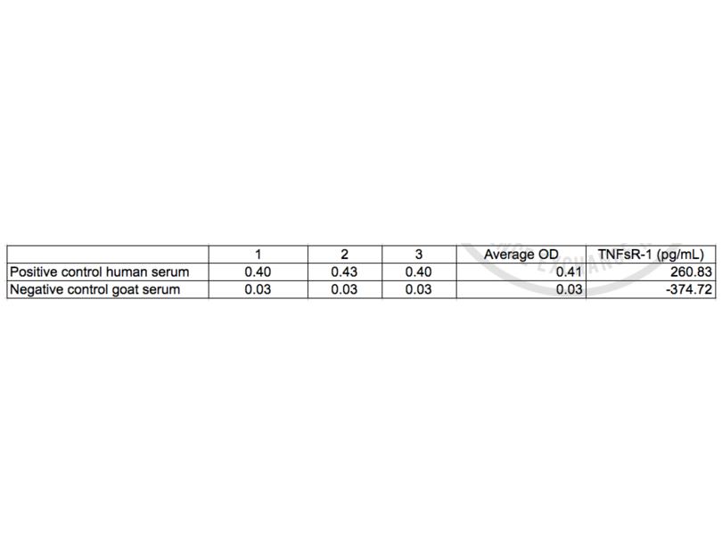 ELISA validation image for Tumor Necrosis Factor Soluble Receptor I,TNFsR I ELISA Kit (ABIN367616)