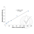 VCAM1 ELISA Kit (Vascular Cell Adhesion Molecule 1)