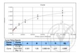 ELISA validation image for Vascular Cell Adhesion Molecule 1 (VCAM1) ELISA Kit (ABIN366645)