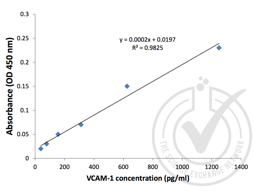 ELISA validation image for Vascular Cell Adhesion Molecule 1 (VCAM1) ELISA Kit (ABIN367720)
