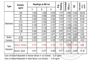 alpha-Fetoprotein (AFP) ELISA Kit (2)