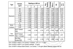 Antigen Identified By Monoclonal Antibody Ki-67 (MKI67) ELISA Kit (2)