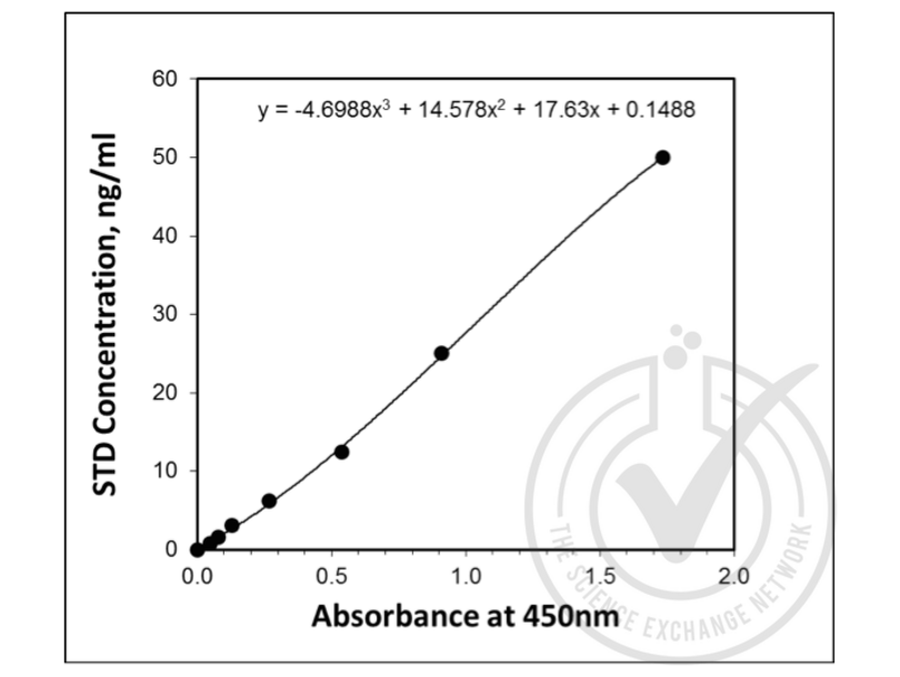 Antigen Identified By Monoclonal Antibody Ki-67 (MKI67) ELISA Kit