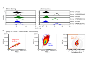 Flow Cytometry validation image for anti-Interleukin-6 Receptor (IL6R) antibody (PE-Cy7) (ABIN2659082)