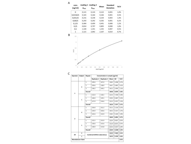 Apolipoprotein E (APOE) ELISA Kit