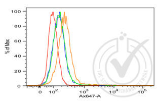 Flow Cytometry validation image for anti-Cadherin 1, Type 1, E-Cadherin (Epithelial) (CDH1) (AA 410-460) antibody (ABIN1387847)
