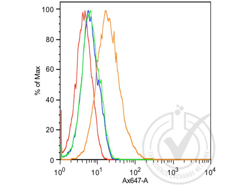 Flow Cytometry validation image for anti-K-Cadherin (CDH6) (AA 310-360) antibody (ABIN715286)