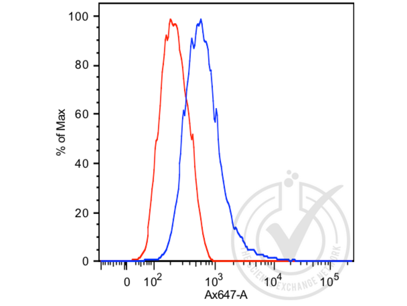 Flow Cytometry validation image for anti-Prostate Specific Antigen (PSA) antibody (ABIN1543584)