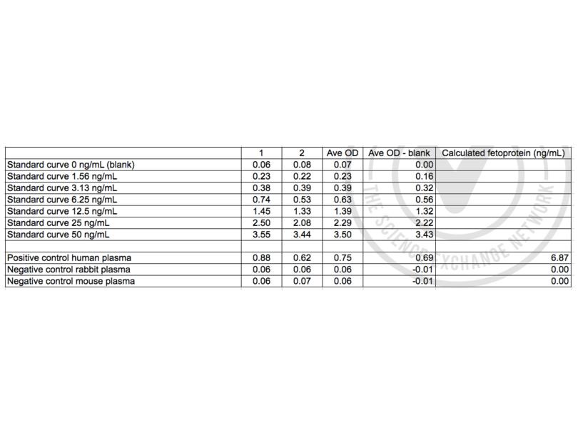 ELISA validation image for alpha-Fetoprotein (AFP) ELISA Kit (ABIN1113328)