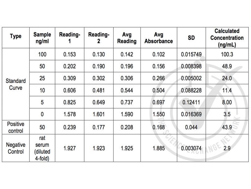 ELISA validation image for Cotinine ELISA Kit (ABIN1721161)