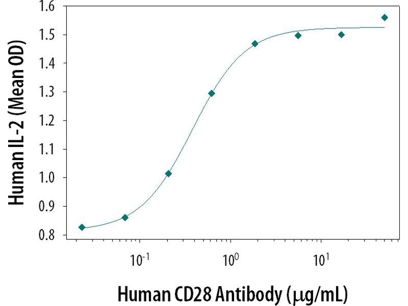 Functional Studies (Func) image for anti-CD28 (CD28) antibody (ABIN5012855)