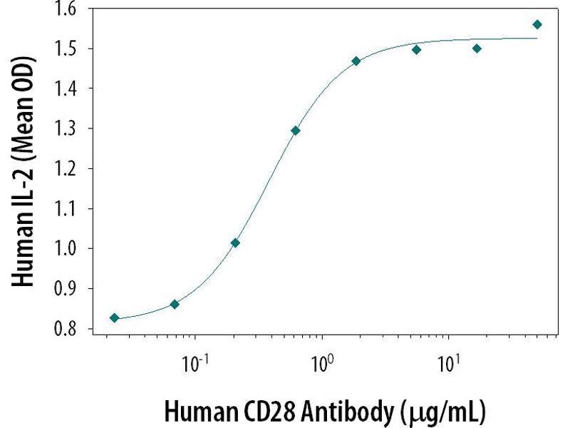 Functional Studies (Func) image for anti-CD28 (CD28) antibody (ABIN5012855)