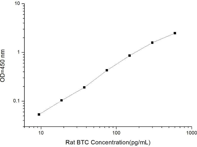 Betacellulin (BTC) ELISA Kit (2)