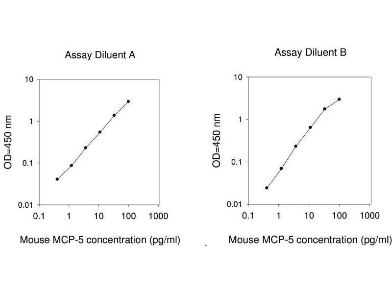 Chemokine (C-C Motif) Ligand 12 (Ccl12) ELISA Kit