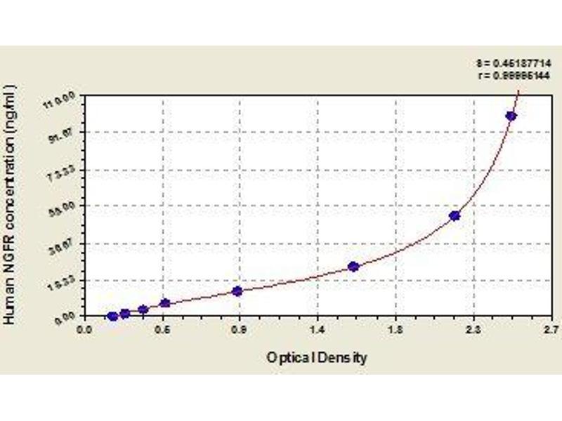 Nerve Growth Factor Receptor (NGFR) ELISA Kit
