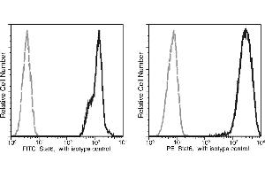 Flow Cytometry (FACS) image for anti-STAT6 antibody (Signal Transducer and Activator of Transcription 6, Interleukin-4 Induced) (AA 1-847) (PE) (ABIN1999960)
