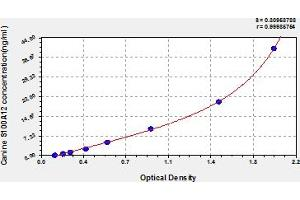 Image no. 1 for S100 Calcium Binding Protein A12 (S100A12) ELISA Kit (ABIN6973948)