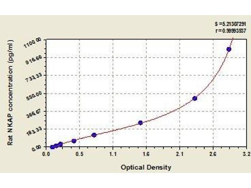 NFKB Activating Protein (NKAP) ELISA Kit
