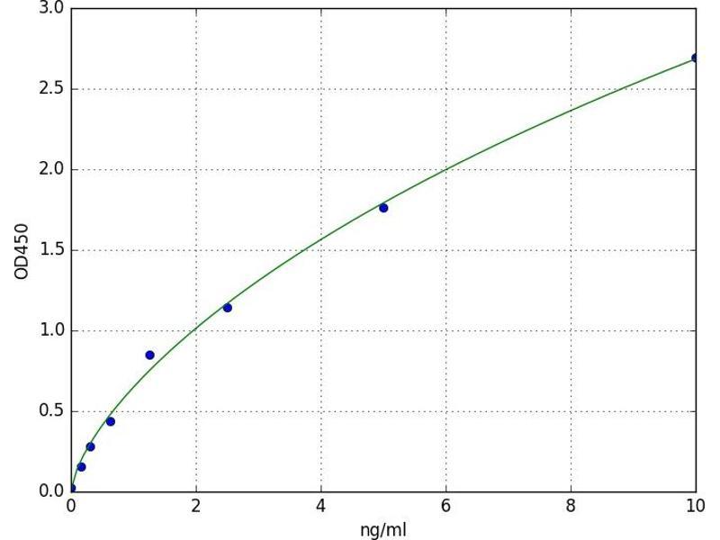 Catenin (Cadherin-Associated Protein), delta 1 (CTNND1) ELISA Kit